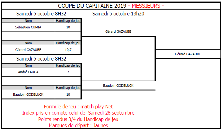 res finale coupe capitaine messieurs